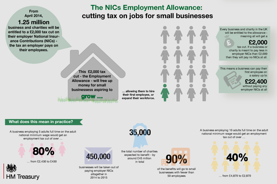 The £2,000 employment allowance is on it's way.  How will it work?